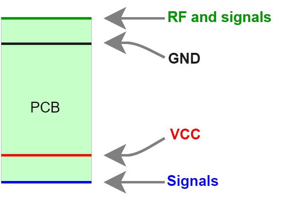 Figure 1: Illustration of 4-layer design