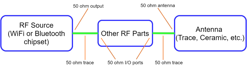 Figure 2: Diagram of 50 ohm impedance matching