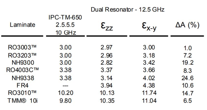 Figure 8: Table - Data of Dankov